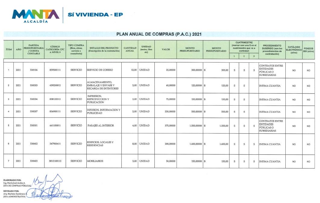 PLAN ANUAL DE COMPRAS DE LA EMPRESA MUNICIPAL DE VIVIENDA Y DESARROLLO URBANO SI VIVIENDA-EP.